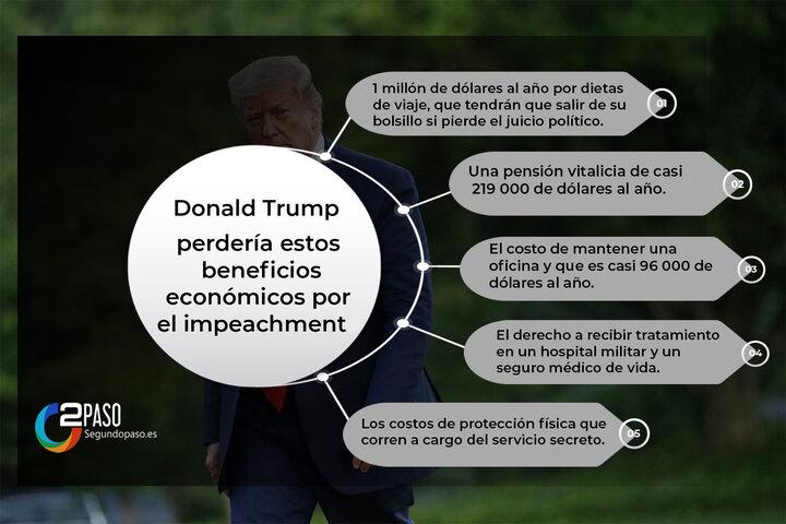 El Impacto de Impeachment